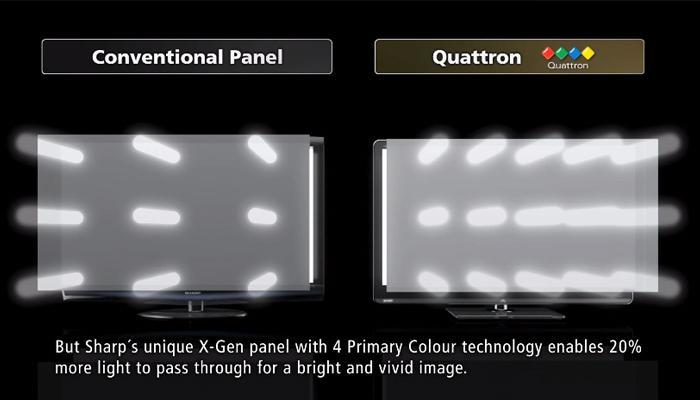 Những công nghệ hinh ảnh nổi bật trên các dòng tivi Sharp 33